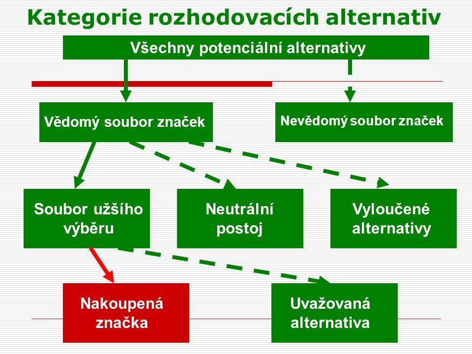 Kategorie rozhodovacích alternativ