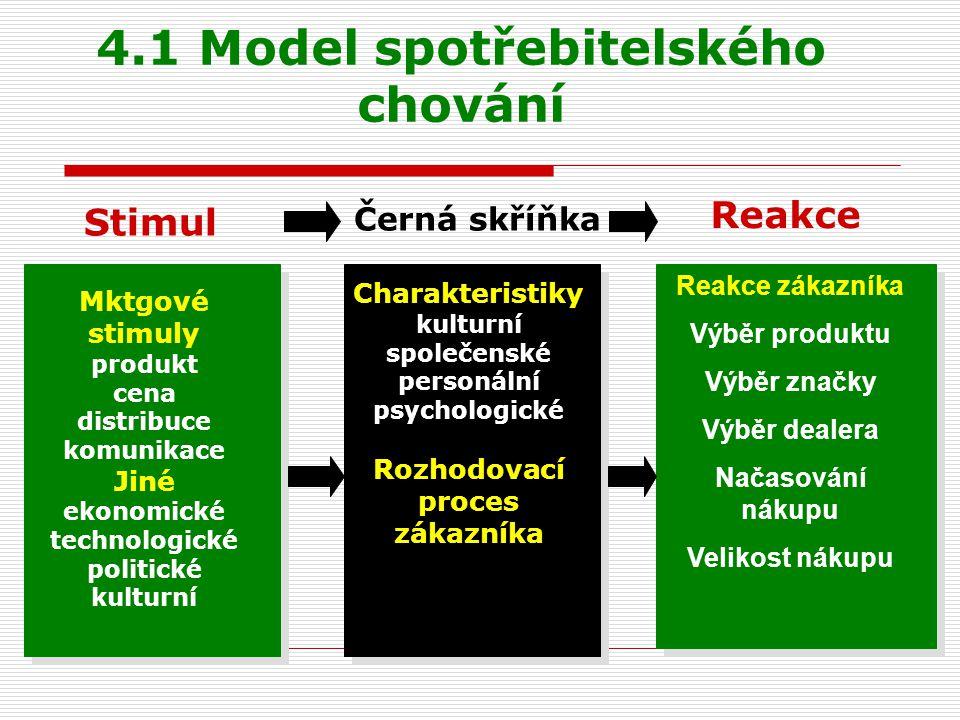 4.1 Model spotřebitelského chování