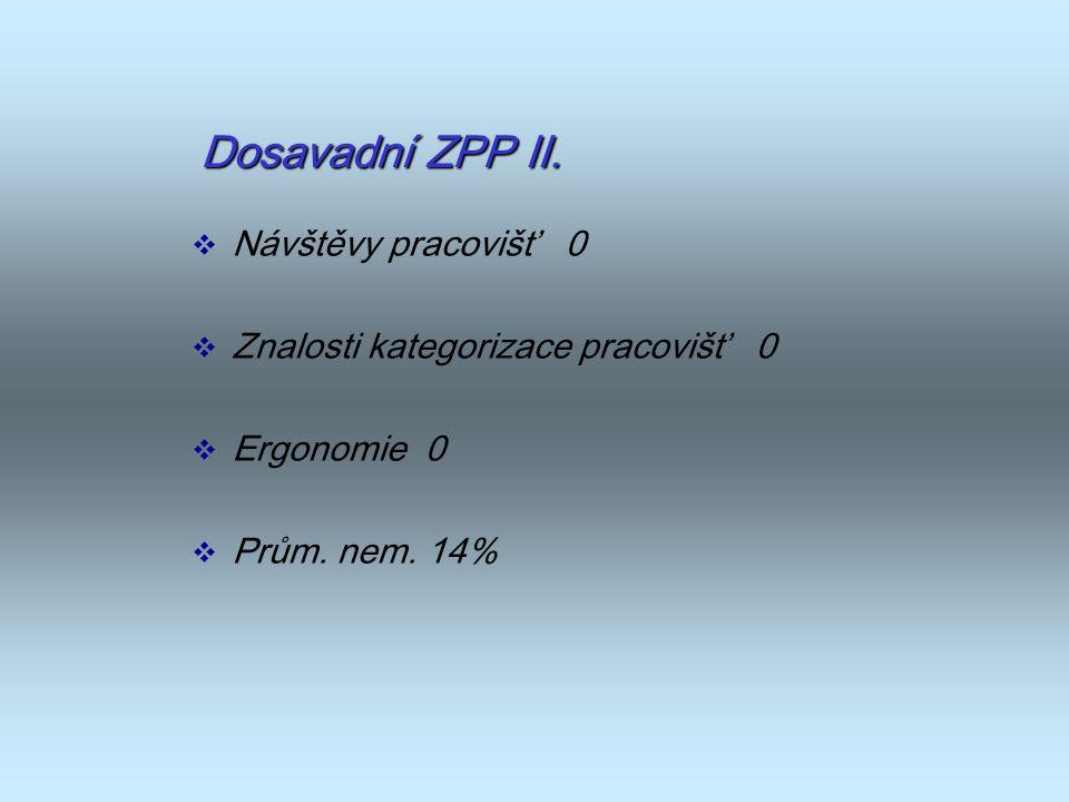 Dosavadní ZPP II. Návštěvy pracovišť 0