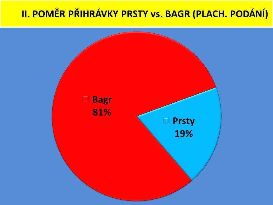 II. POMĚR PŘIHRÁVKY PRSTY vs. BAGR (PLACH. PODÁNÍ)