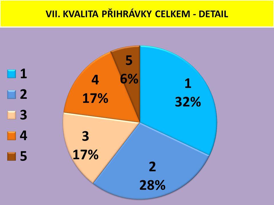 VII. KVALITA PŘIHRÁVKY CELKEM - DETAIL