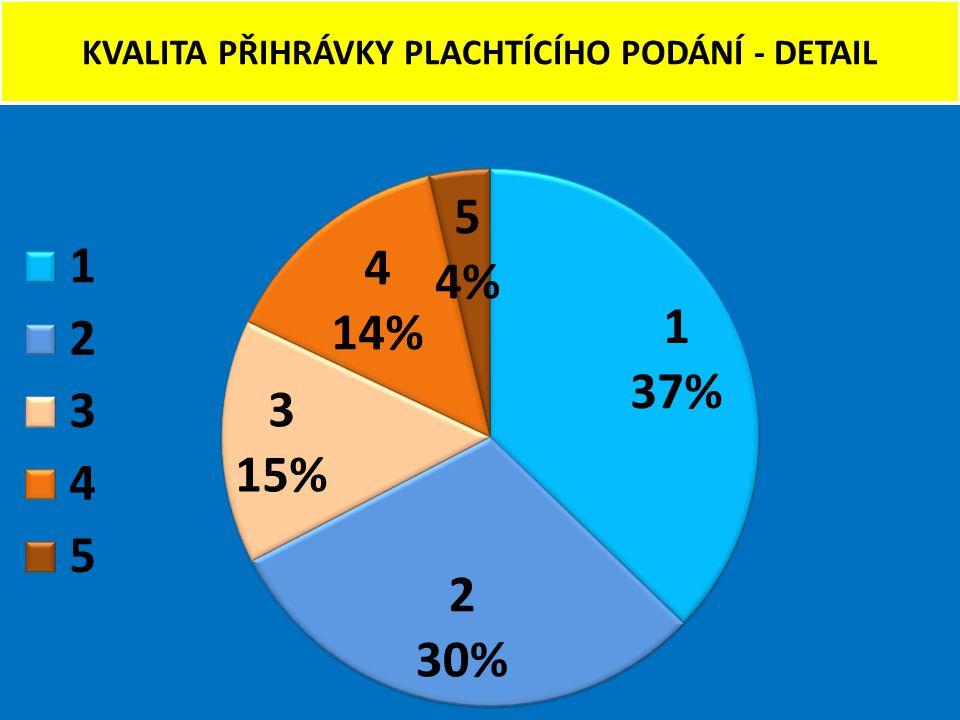 KVALITA PŘIHRÁVKY PLACHTÍCÍHO PODÁNÍ - DETAIL