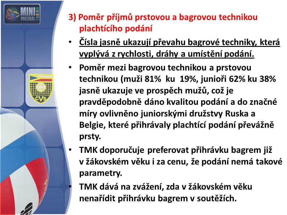3) Poměr příjmů prstovou a bagrovou technikou plachtícího podání