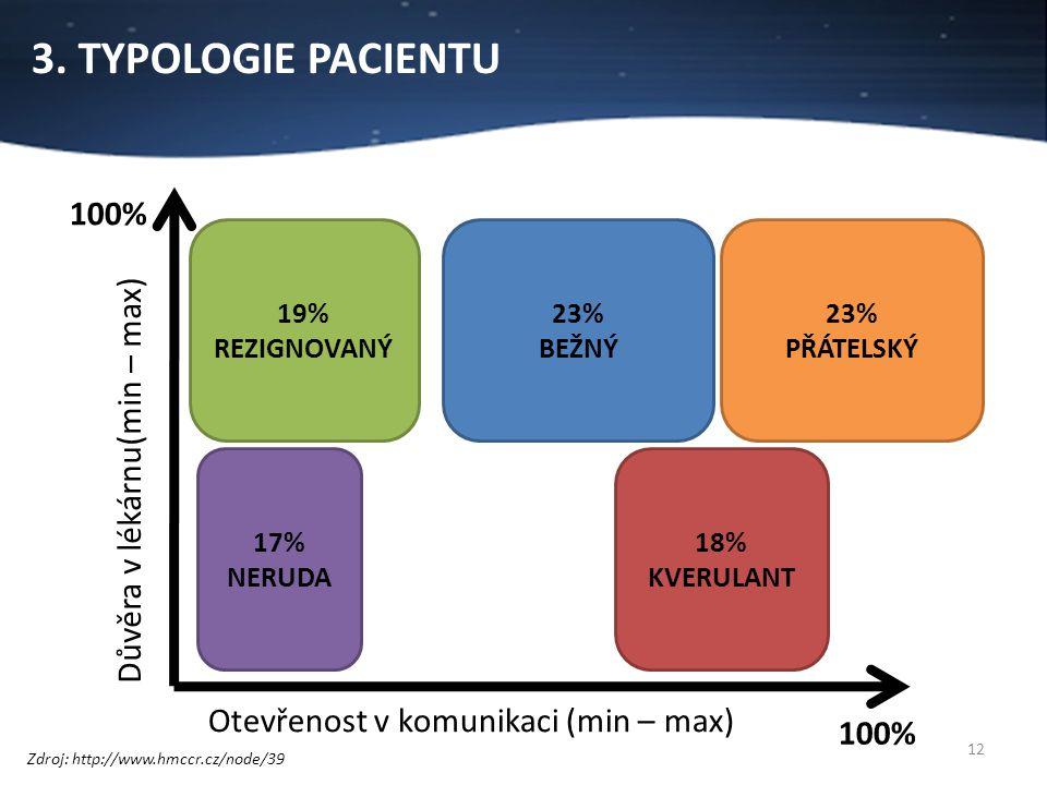 3. TYPOLOGIE PACIENTU 100% Důvěra v lékárnu(min – max)