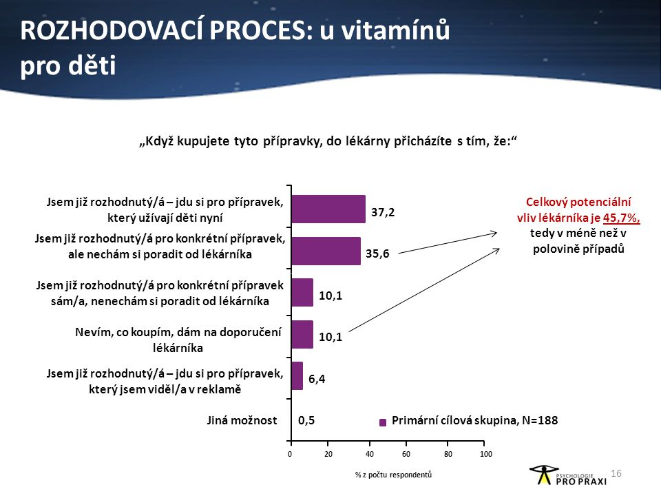 Rozhodovací proces: u vitamínů pro děti