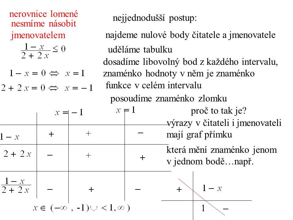 nerovnice lomené nejjednodušší postup: nesmíme násobit. jmenovatelem. najdeme nulové body čitatele a jmenovatele.