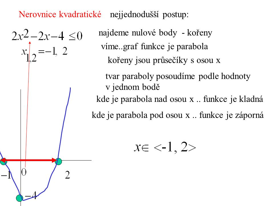 Nerovnice kvadratické