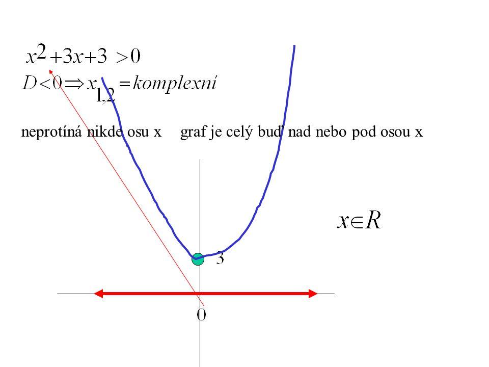 neprotíná nikde osu x graf je celý buď nad nebo pod osou x