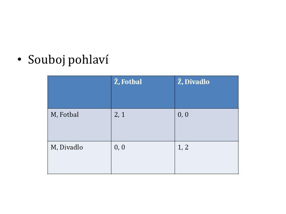 Souboj pohlaví Ž, Fotbal Ž, Divadlo M, Fotbal 2, 1 0, 0 M, Divadlo