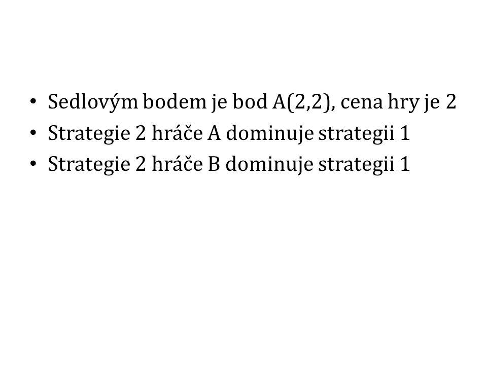 Sedlovým bodem je bod A(2,2), cena hry je 2