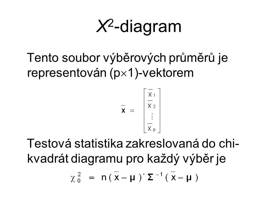 Χ2-diagram Tento soubor výběrových průměrů je representován (p1)-vektorem.