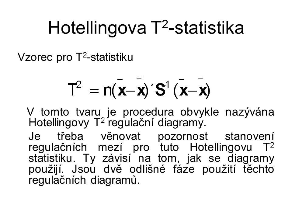 Hotellingova T2-statistika