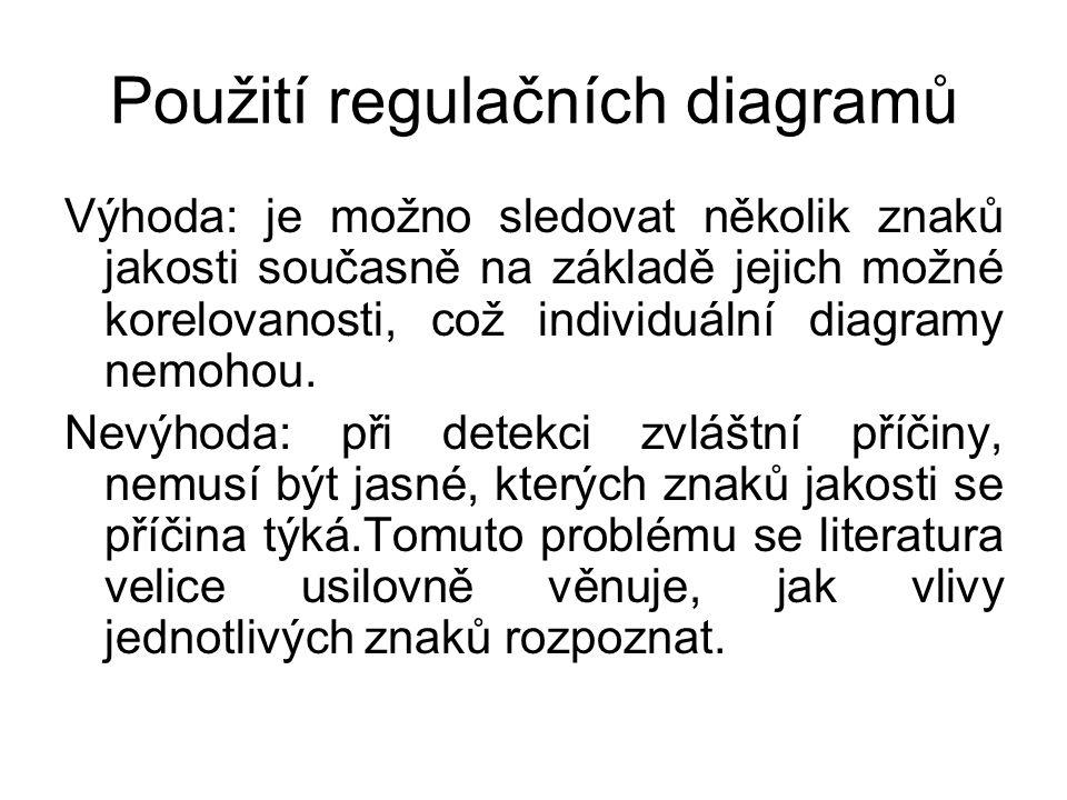 Použití regulačních diagramů
