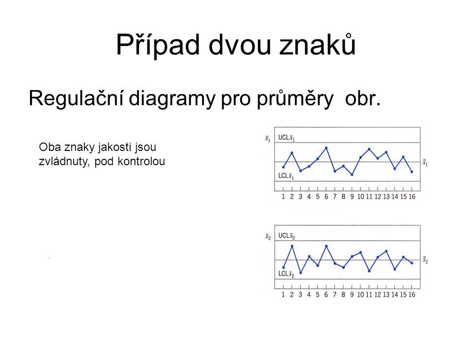Případ dvou znaků Regulační diagramy pro průměry obr.