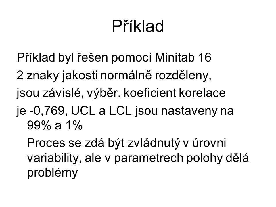 Příklad Příklad byl řešen pomocí Minitab 16