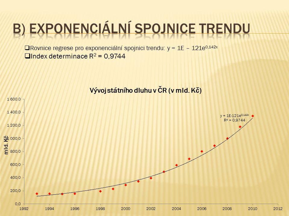 b) exponenciální spojnice trendu