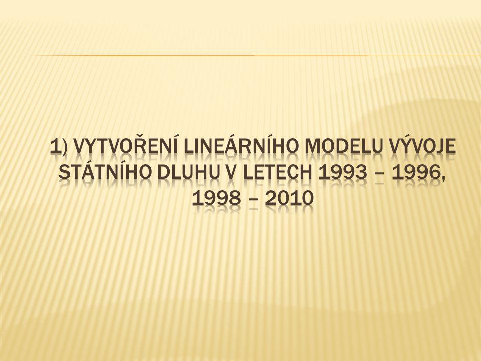 1) Vytvoření lineárního modelu vývoje státního dluhu v letech 1993 – 1996, 1998 – 2010
