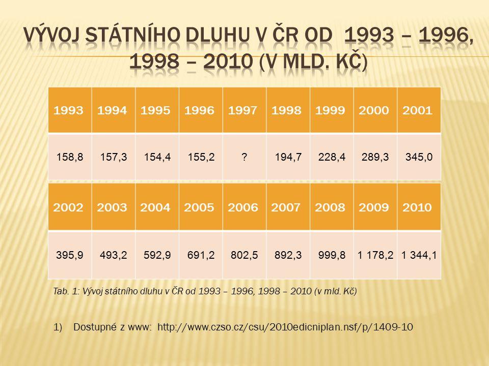 Vývoj státního dluhu v ČR od 1993 – 1996, 1998 – 2010 (v mld. Kč)