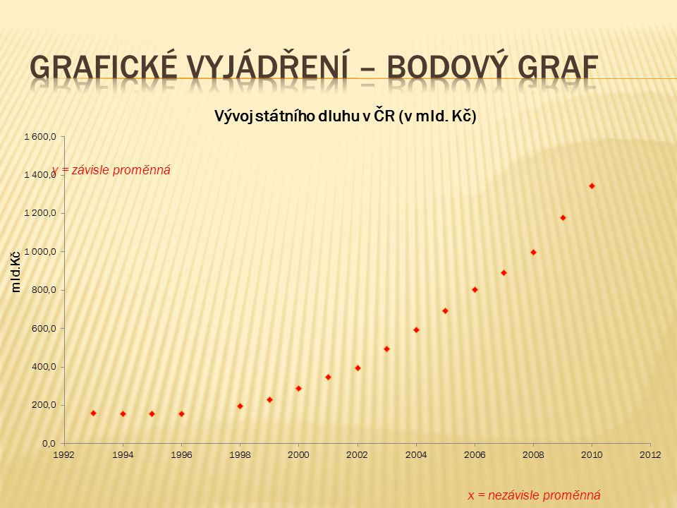Grafické vyjádření – bodový graf