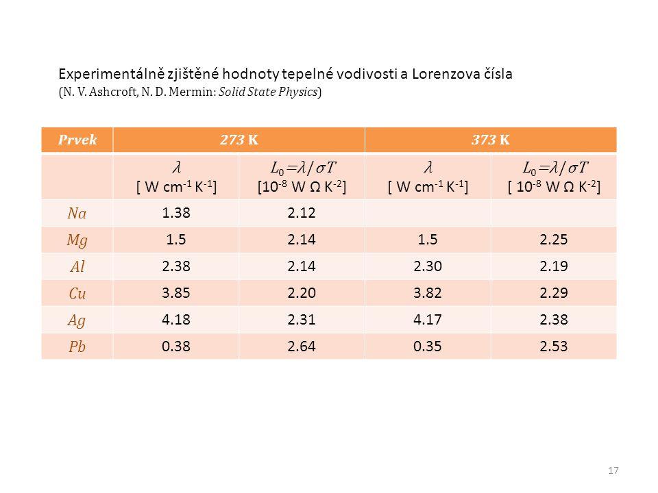 Experimentálně zjištěné hodnoty tepelné vodivosti a Lorenzova čísla λ