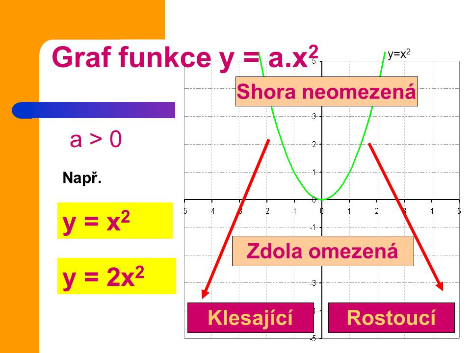Graf funkce y = a.x2 y = x2 y = 2x2 Shora neomezená Zdola omezená