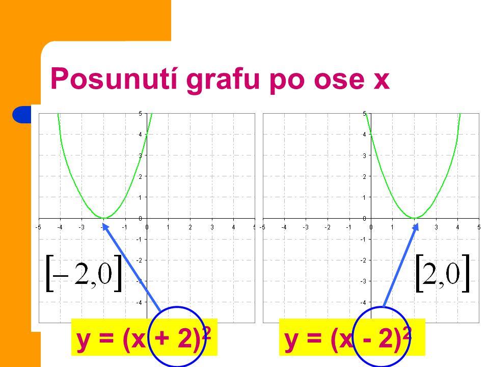 Posunutí grafu po ose x y = (x + 2)2 y = (x - 2)2