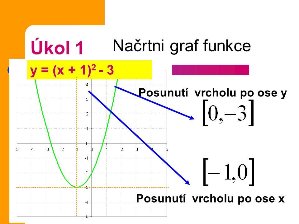 Úkol 1 Načrtni graf funkce y = (x + 1)2 - 3 Posunutí vrcholu po ose y