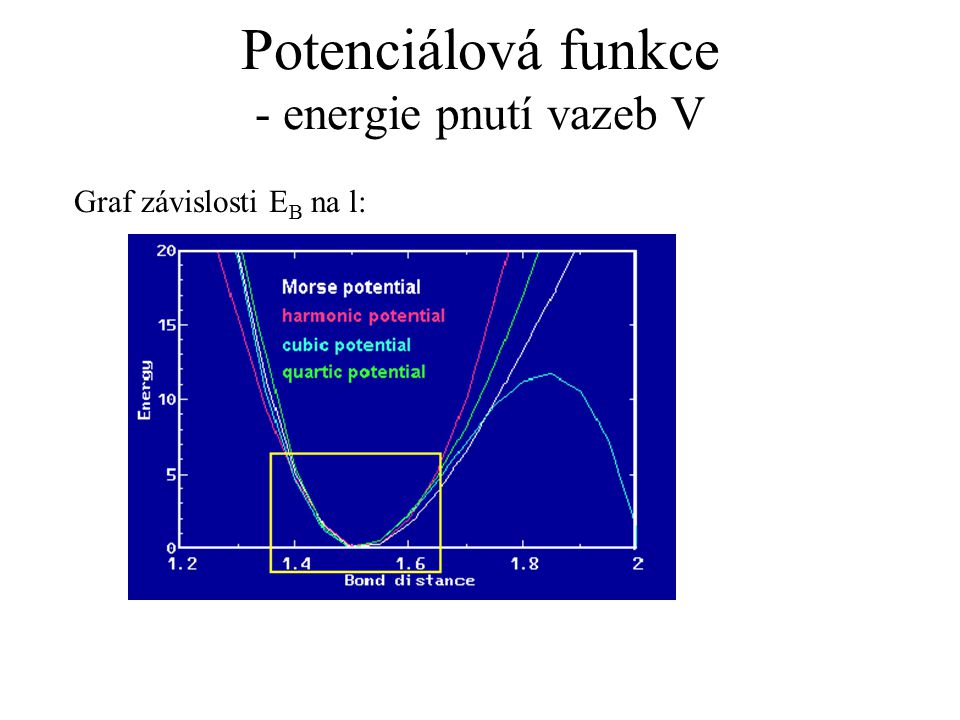 Potenciálová funkce - energie pnutí vazeb V