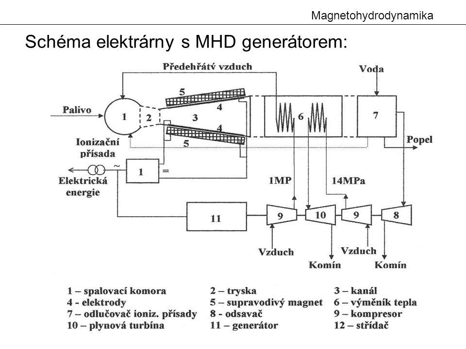 Schéma elektrárny s MHD generátorem: