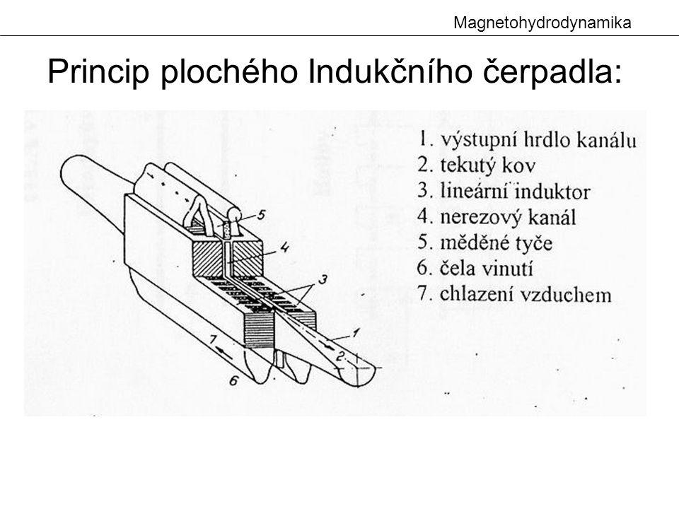 Princip plochého Indukčního čerpadla: