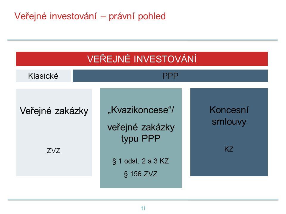 Veřejné investování – právní pohled