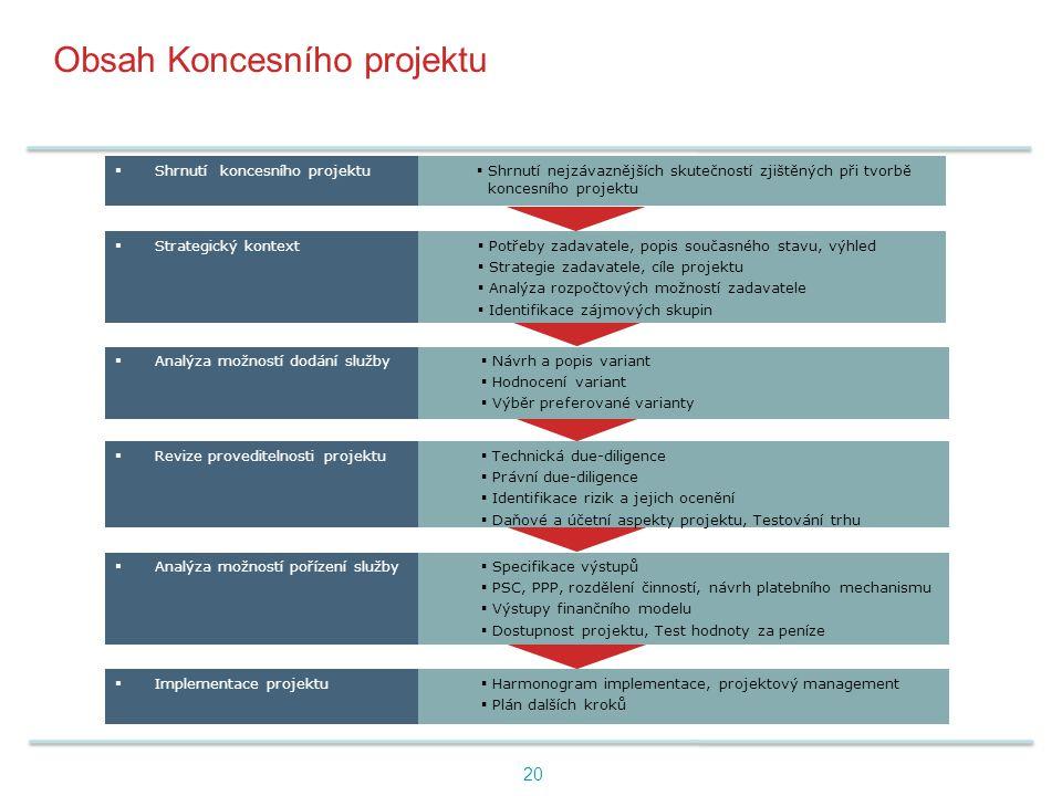 Obsah Koncesního projektu