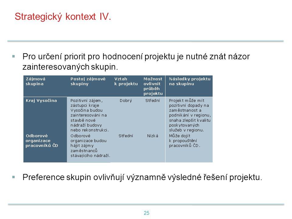 Strategický kontext IV.