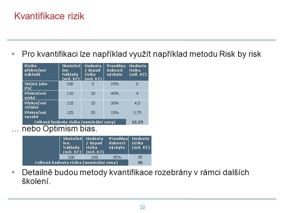 Kvantifikace rizik Pro kvantifikaci lze například využít například metodu Risk by risk … … nebo Optimism bias.