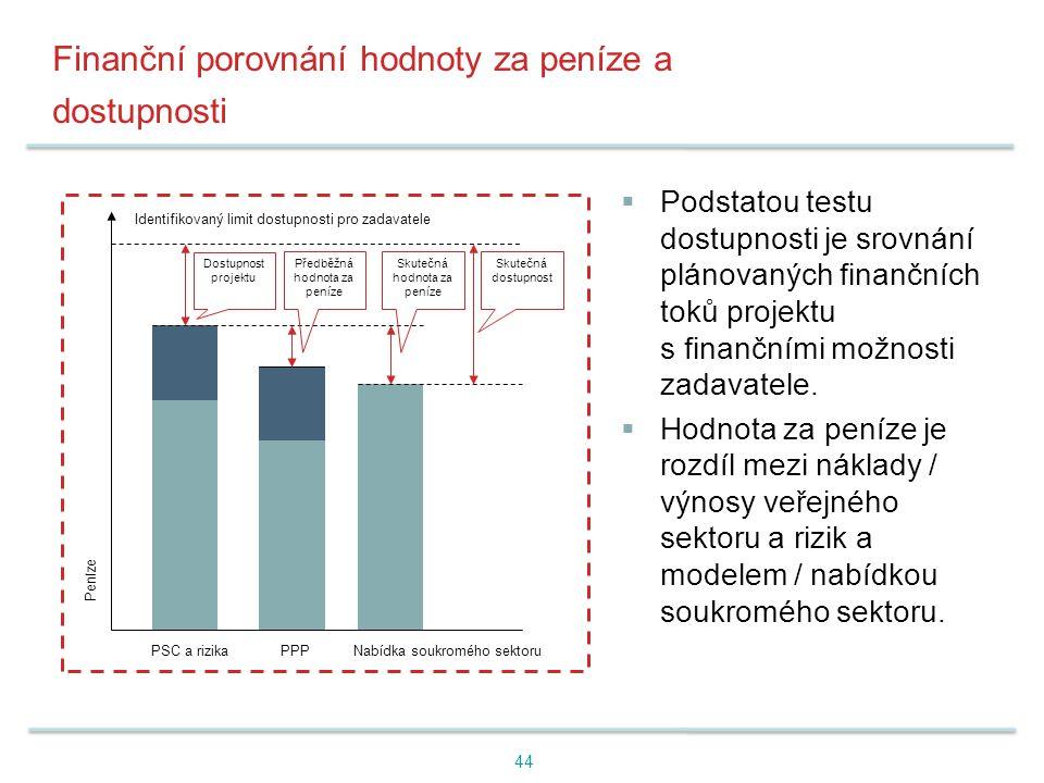 Finanční porovnání hodnoty za peníze a dostupnosti