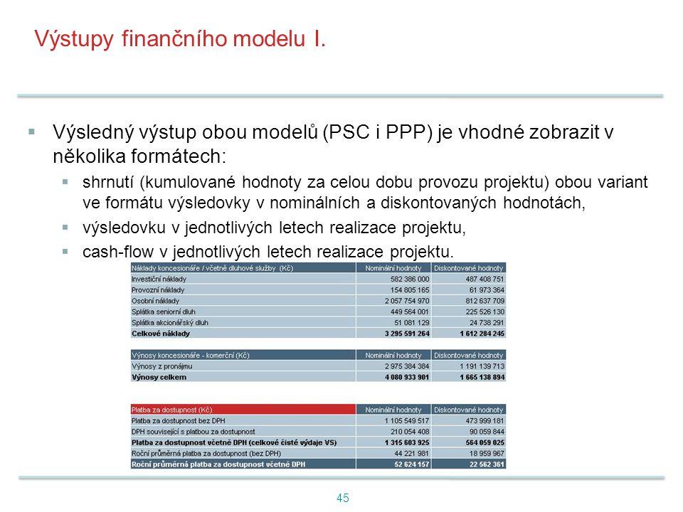 Výstupy finančního modelu I.