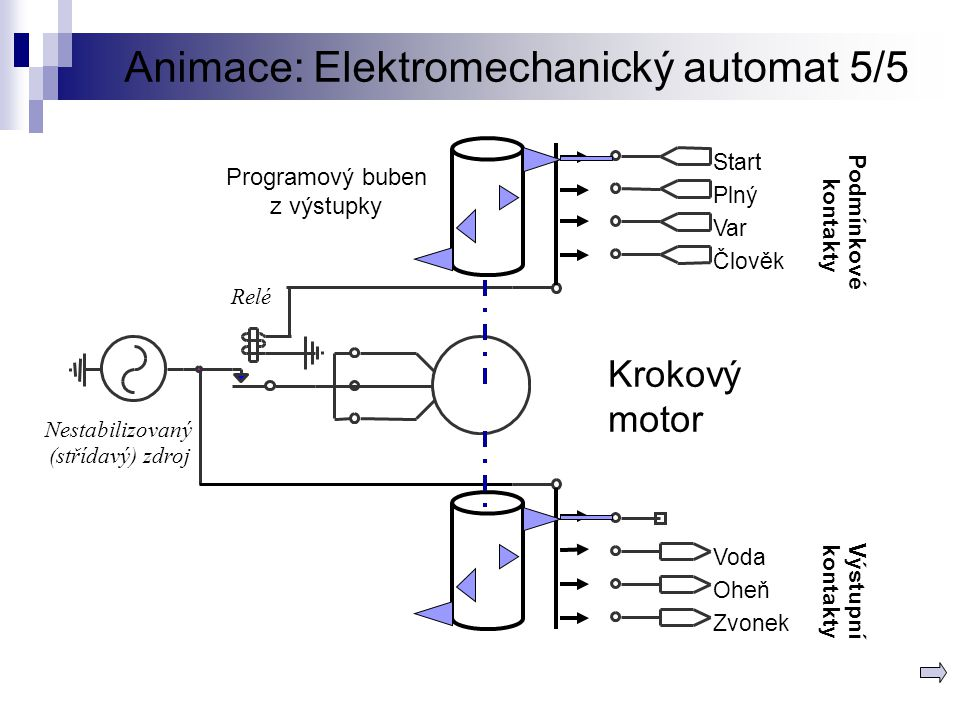 Animace: Elektromechanický automat 5/5