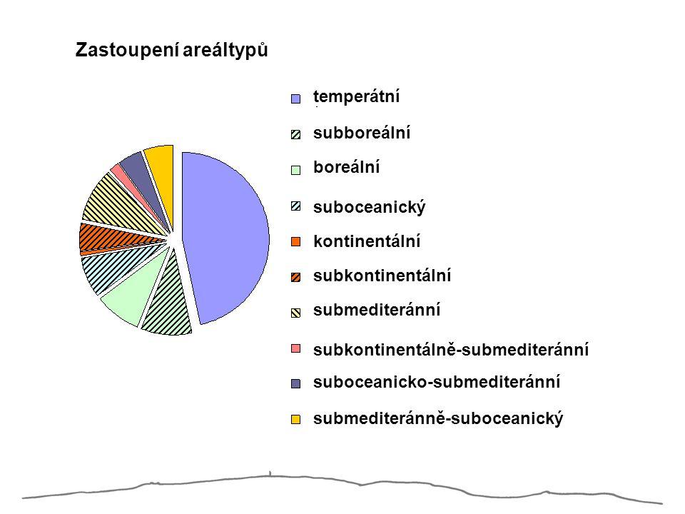 Zastoupení areáltypů temperátní subboreální boreální suboceanický