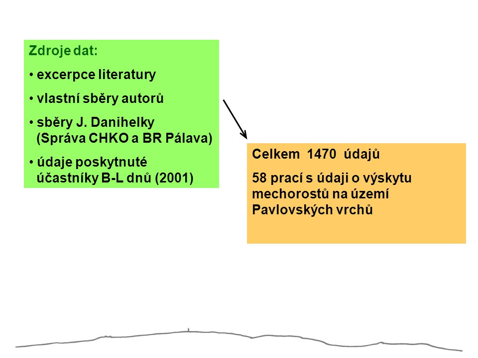 Zdroje dat: excerpce literatury. vlastní sběry autorů. sběry J. Danihelky (Správa CHKO a BR Pálava)