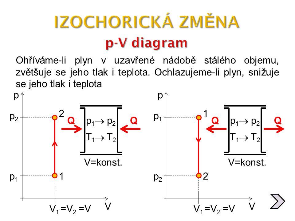 IZOCHORICKÁ ZMĚNA p-V diagram