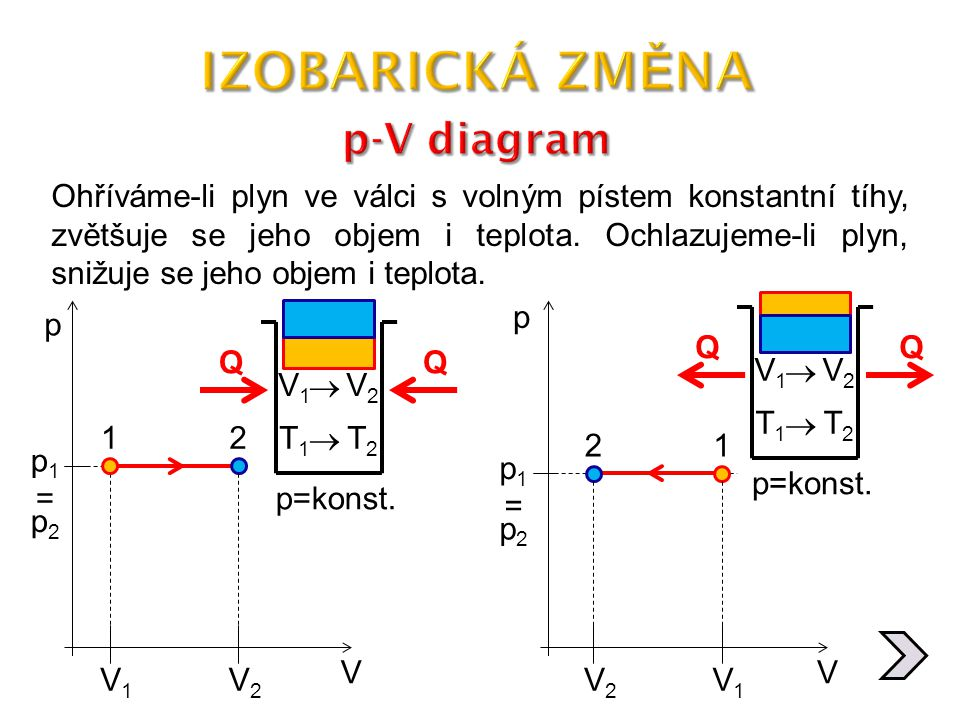 IZOBARICKÁ ZMĚNA p-V diagram