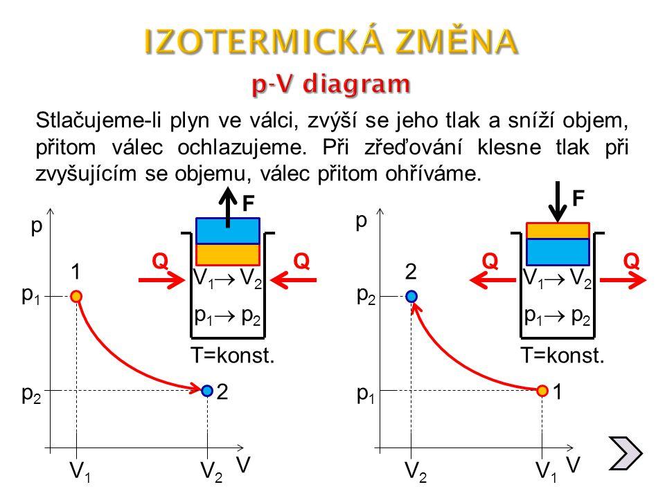 IZOTERMICKÁ ZMĚNA p-V diagram