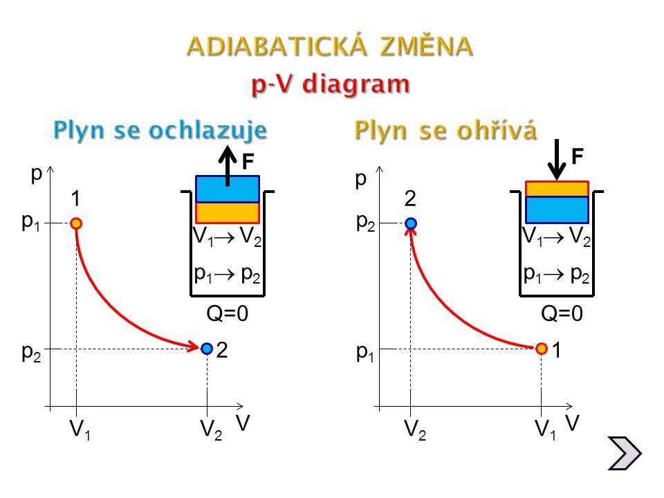 ADIABATICKÁ ZMĚNA p-V diagram Plyn se ohřívá