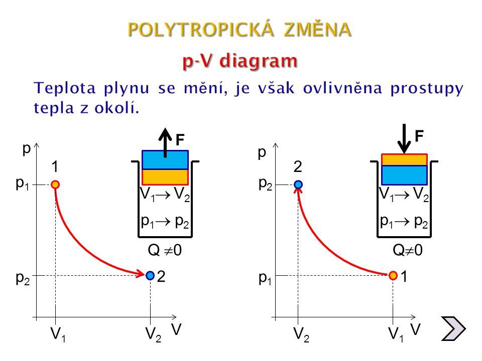 POLYTROPICKÁ ZMĚNA p-V diagram