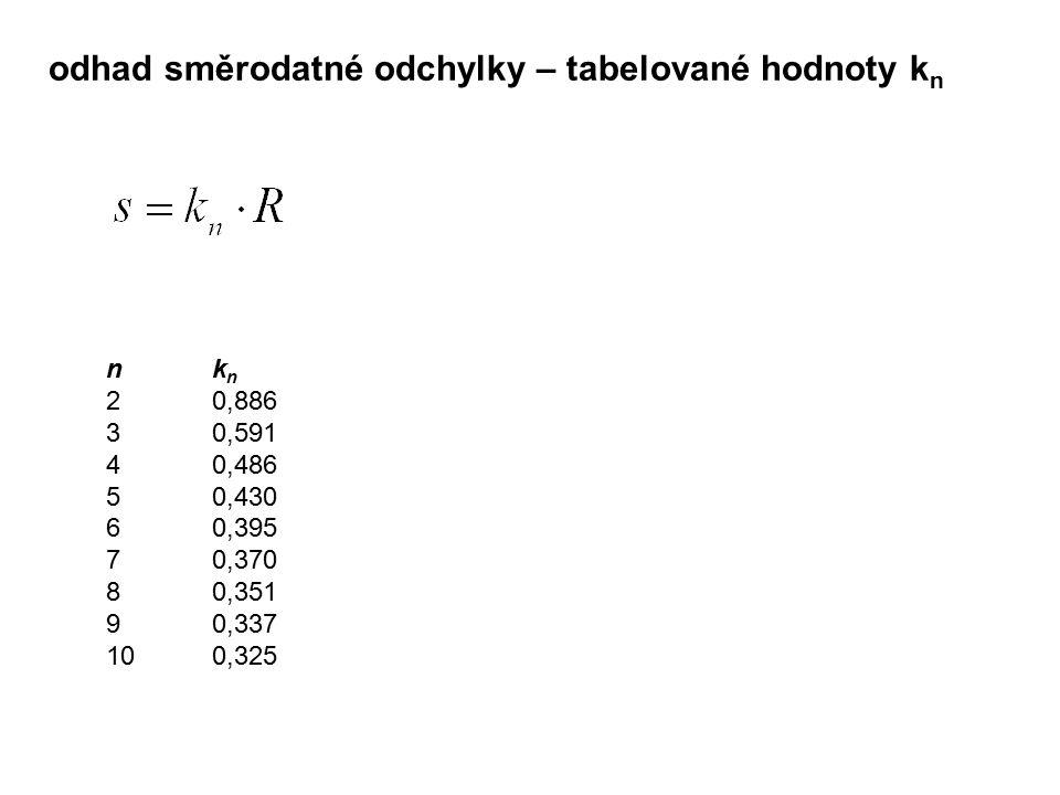 odhad směrodatné odchylky – tabelované hodnoty kn