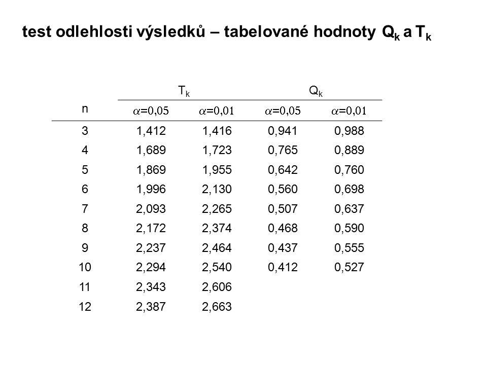test odlehlosti výsledků – tabelované hodnoty Qk a Tk