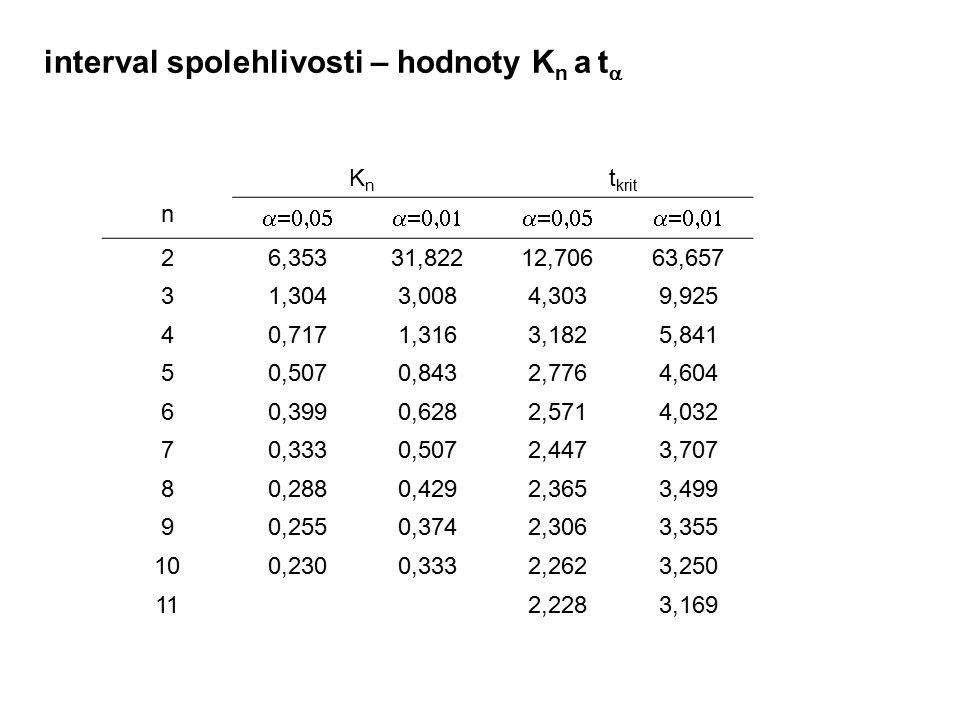 interval spolehlivosti – hodnoty Kn a ta
