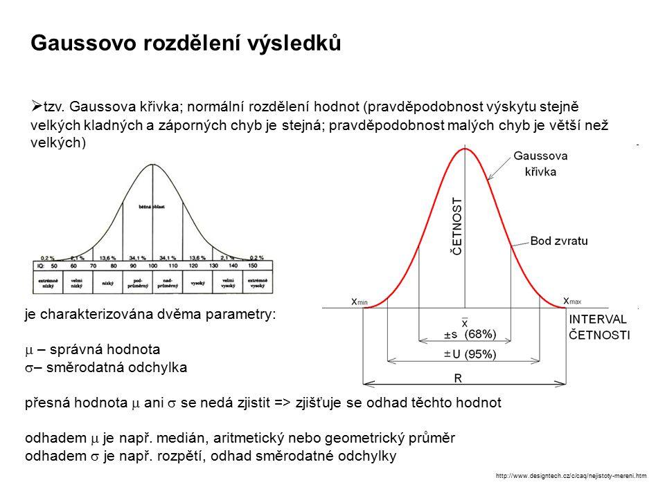 Gaussovo rozdělení výsledků