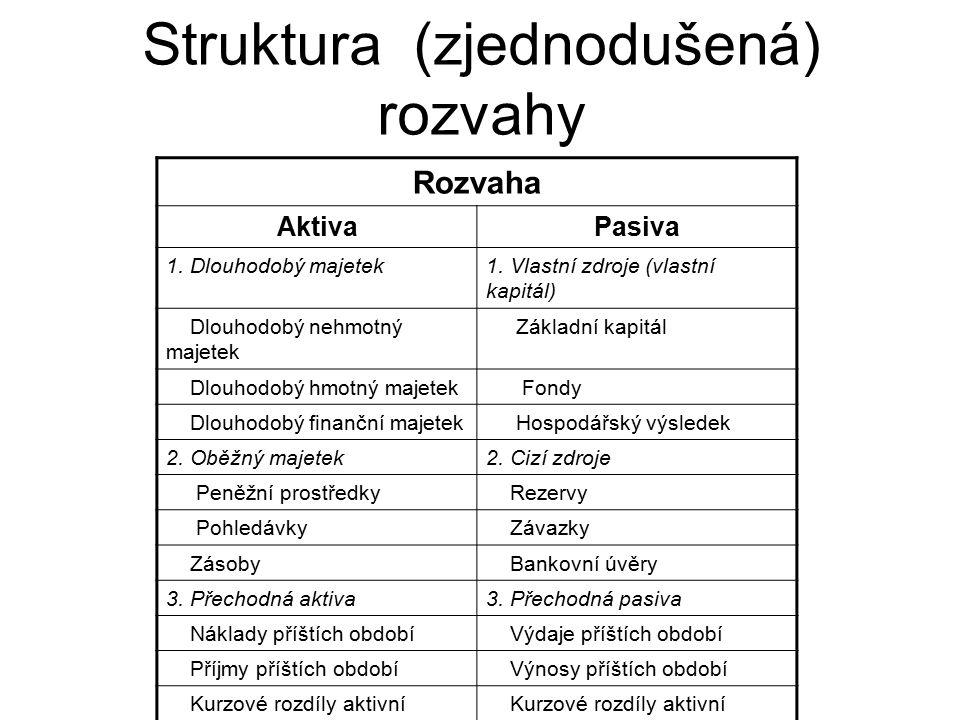Struktura (zjednodušená) rozvahy