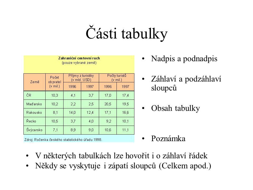 Části tabulky Nadpis a podnadpis Záhlaví a podzáhlaví sloupců